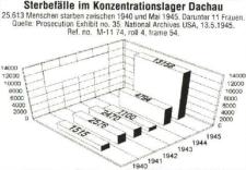sterbefaelle_dachau